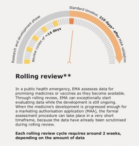 EMA Rolling Review